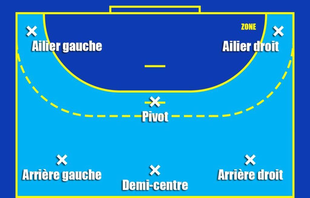 Le Pivot Au Handball Un Role Important Defensivement Et Offensivement